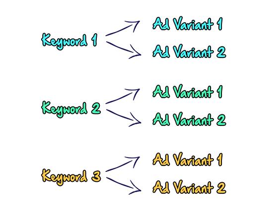 Keyword Ad variant