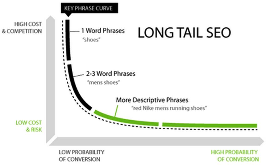 Long tail keyword image 1