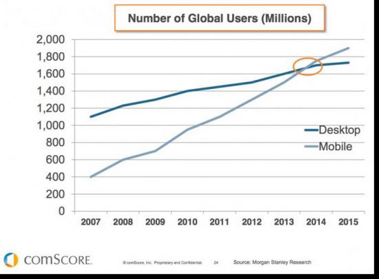 Mobile stats vs desktop users global 550x405 1