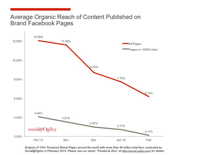 Organic Reach Chart