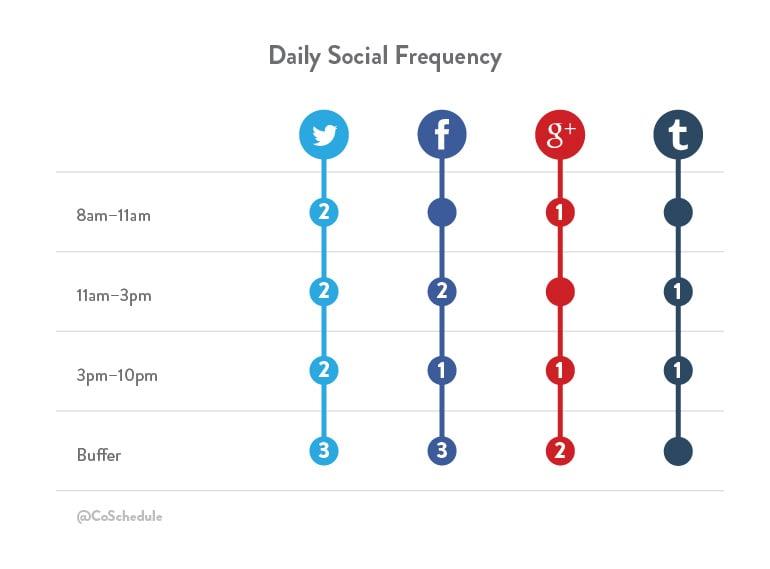 Social media calendar template frequency