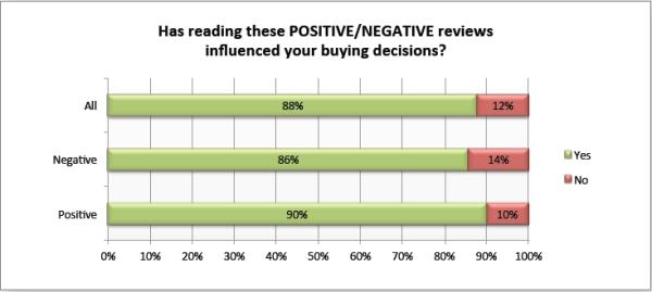 Zendesk has reading online reviews impacted 600x269