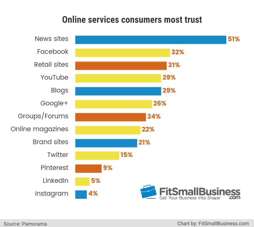blogs 5th most trustworthy source information 1024x913