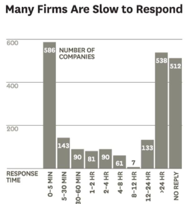 companies slow to respond hbr