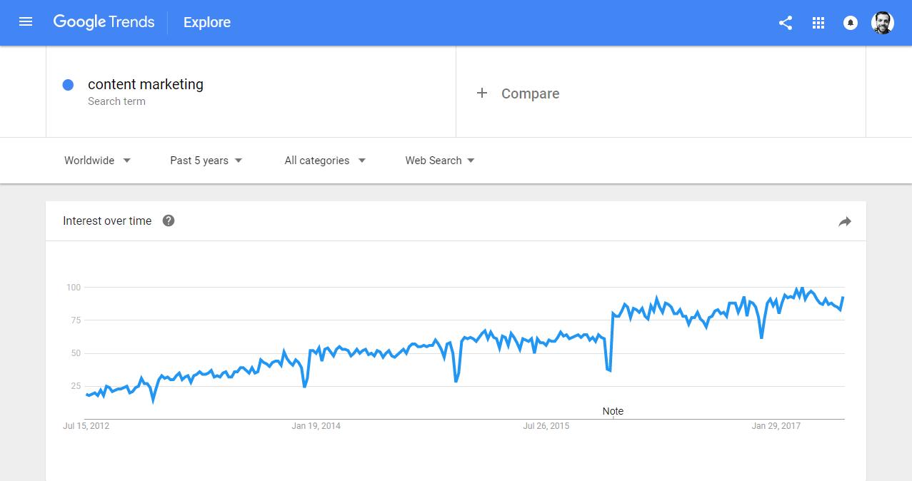 content marketing Explore Google Trends