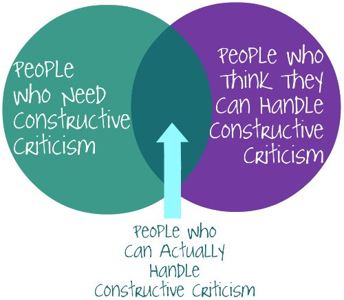 criticism venn diagram1
