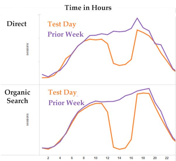 direct vs organic traffic 2 edited