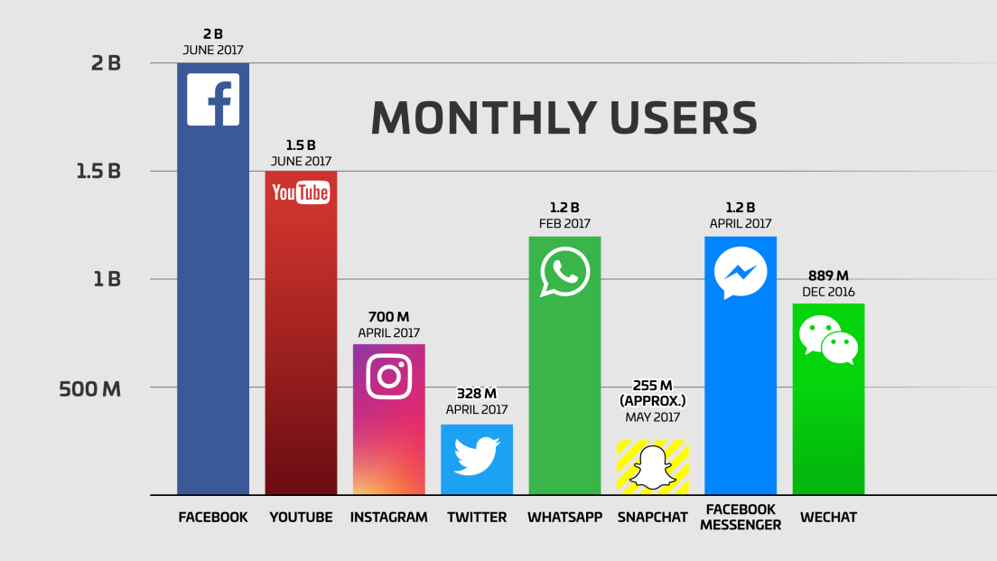 facebook users snapchat twitter youtube whatsapp instagram wechat qq.pngw1104