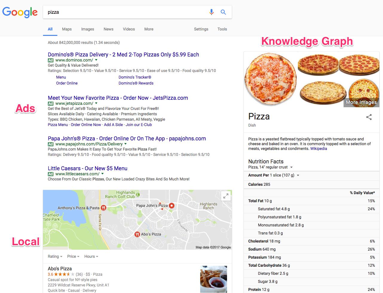 how google words SERP example