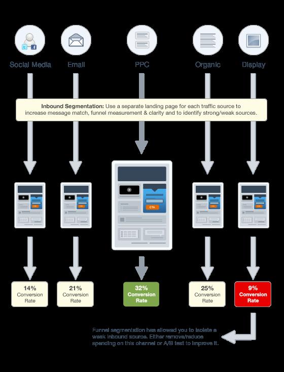 inbound marketing funnel segmentation