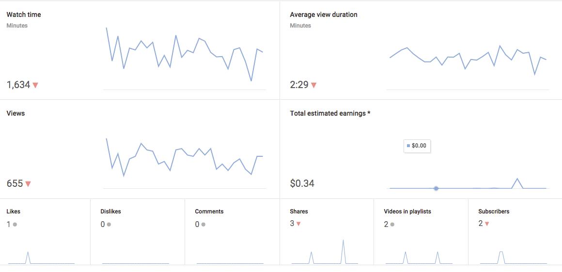 relatório de redes sociais pelo google analytics
