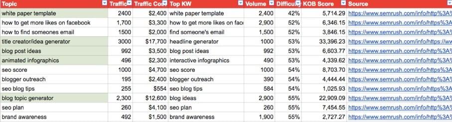 topic keyword spreadsheet