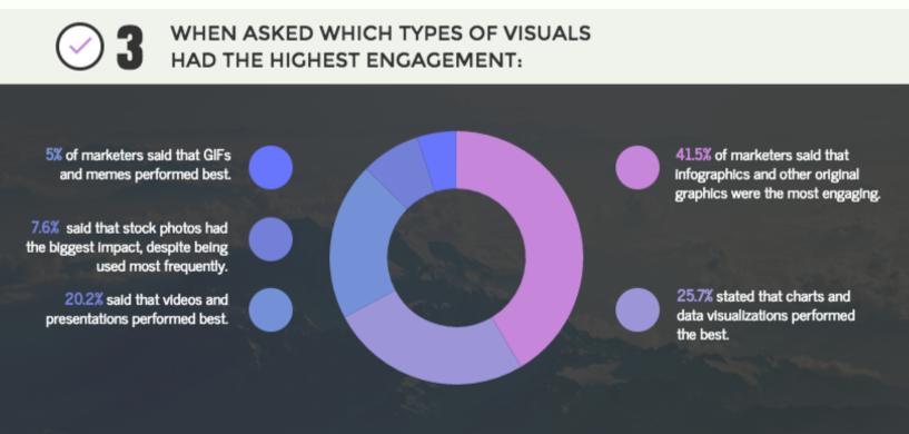 10 Visual Marketing Statistics for 2017 Infographic Social Media Today