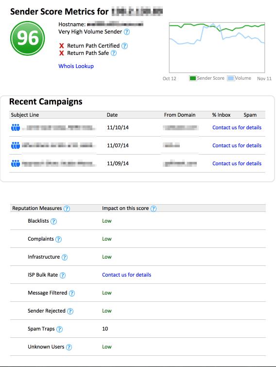 2 sender score metrics