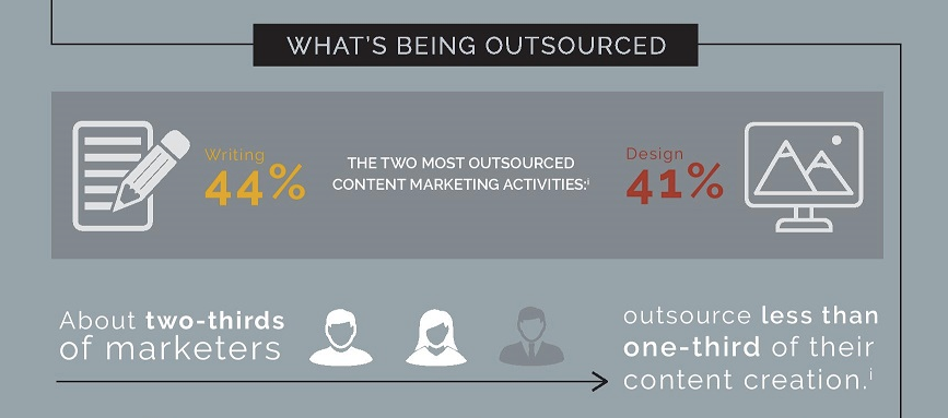 2017 1 26 13 Stats About Outsourcing Content Marketing Page 001 1 Jpg 900  1749