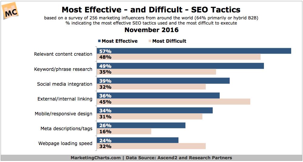 Ascend2 Most Effective Difficult SEO Tactics Nov2016