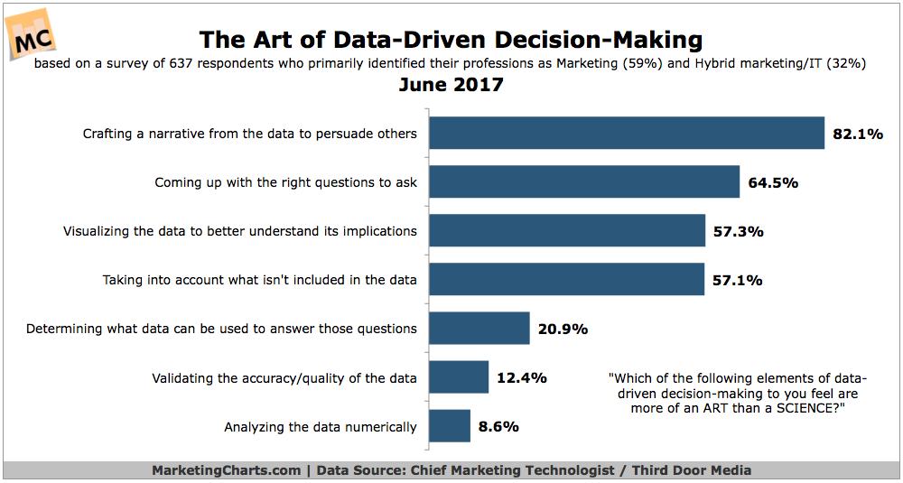 ChiefMartec Art of Data Driven Decision Making Jun2017