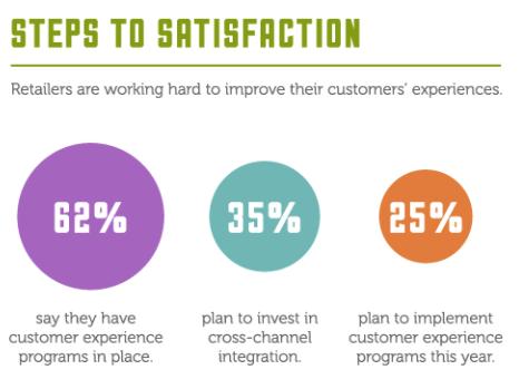Companies focus on customer retention infographic 1