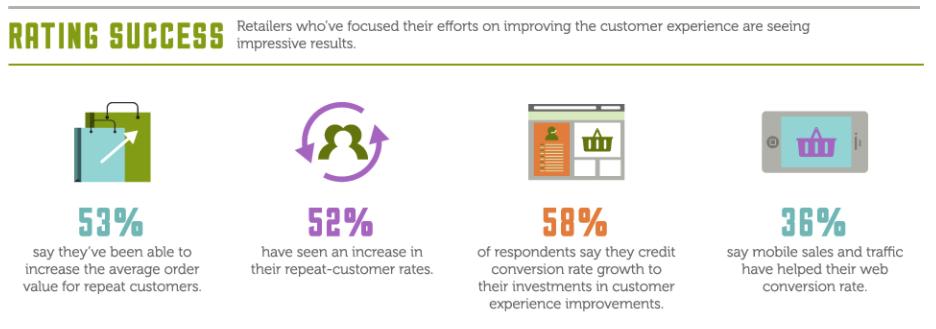 Companies focus on customer retention infographic