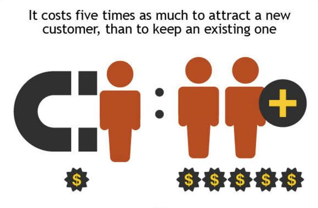 Customer Acquisition Vs Retention Infographic Marketing Blog Sailthru