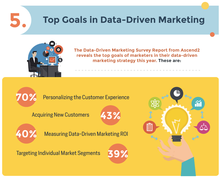 Data Driven Marketing in a Nutshell Infographic Digital Marketing Philippines