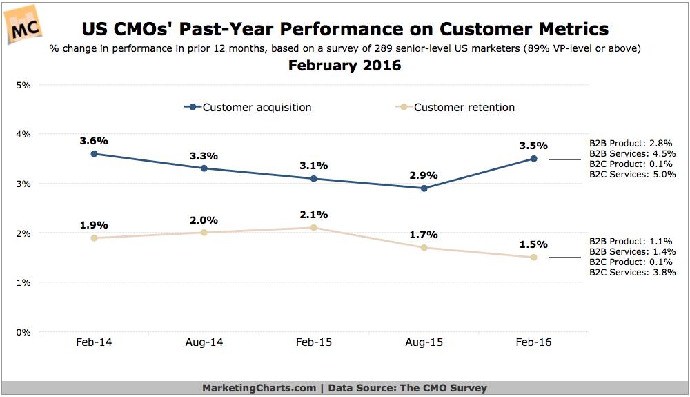 DukeCMOSurvey Customer Metrics Performance Feb2016