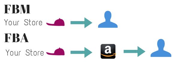 FBAvs.FBM Amazon selling2