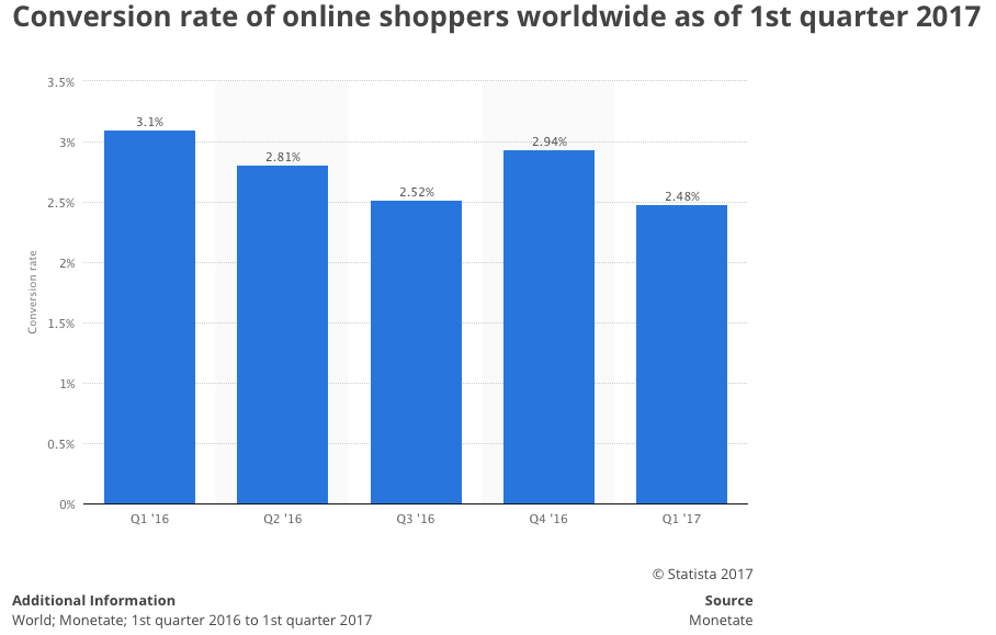 Global online shopping conversion rate 2017 Statistic