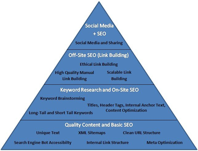 How To Build A SEO Friendly Website Chart