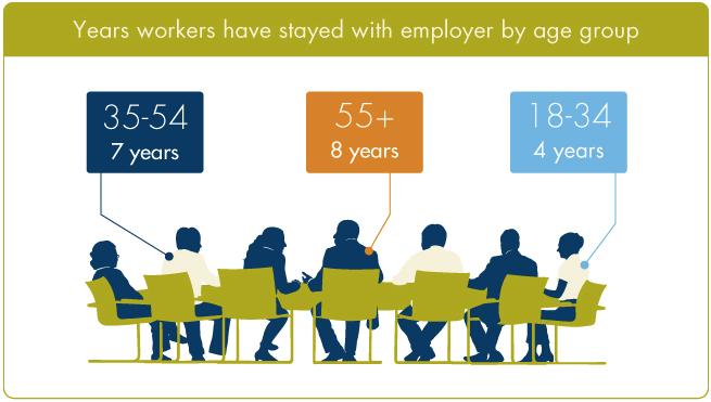 How to retain staff Infographic Robert Half