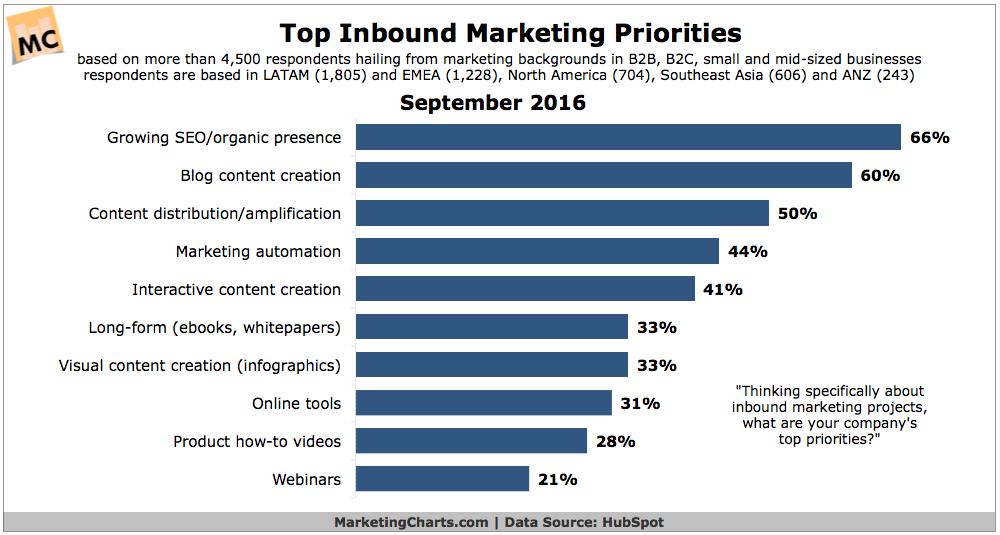 HubSpot Top Inbound Marketing Priorities Sept2016