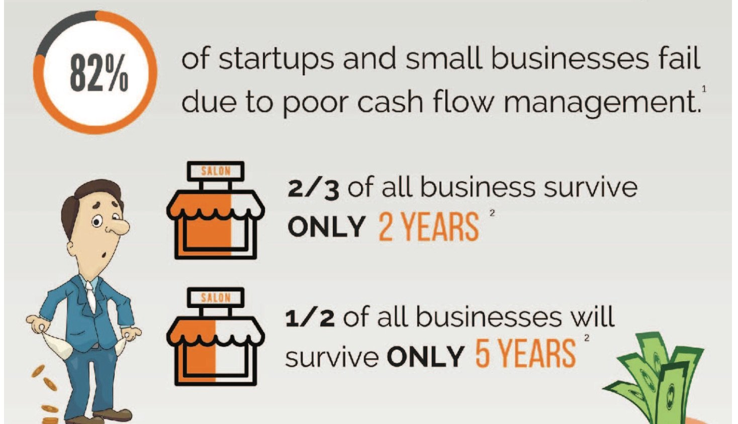 Infographic Managing Cash Flow