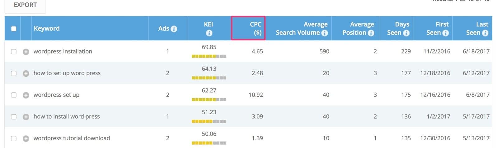 Keyword research by URL PPC Keywords