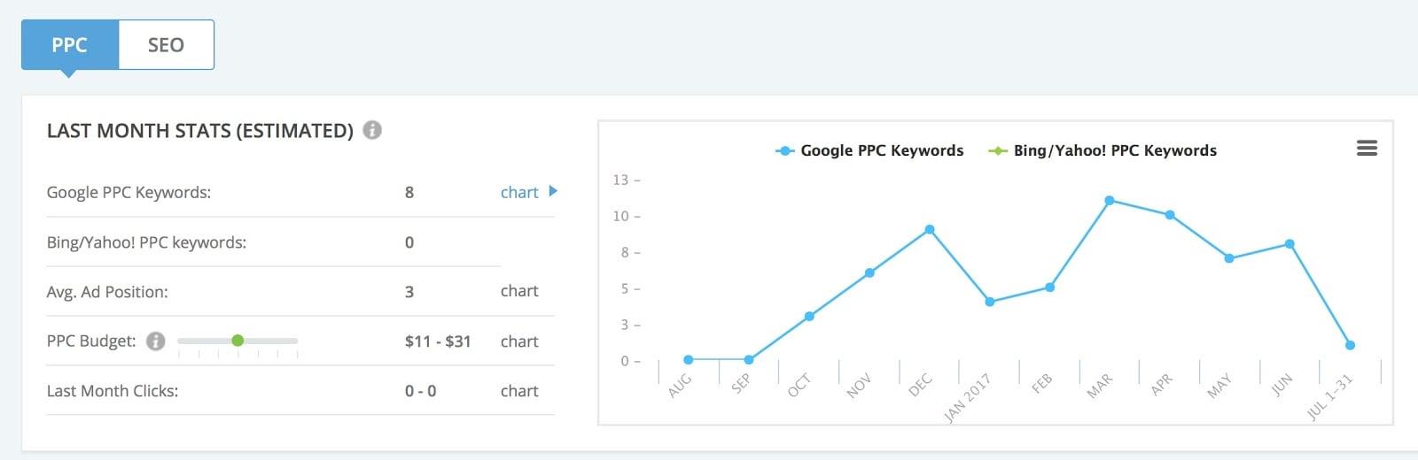 Keyword research by URL Summary