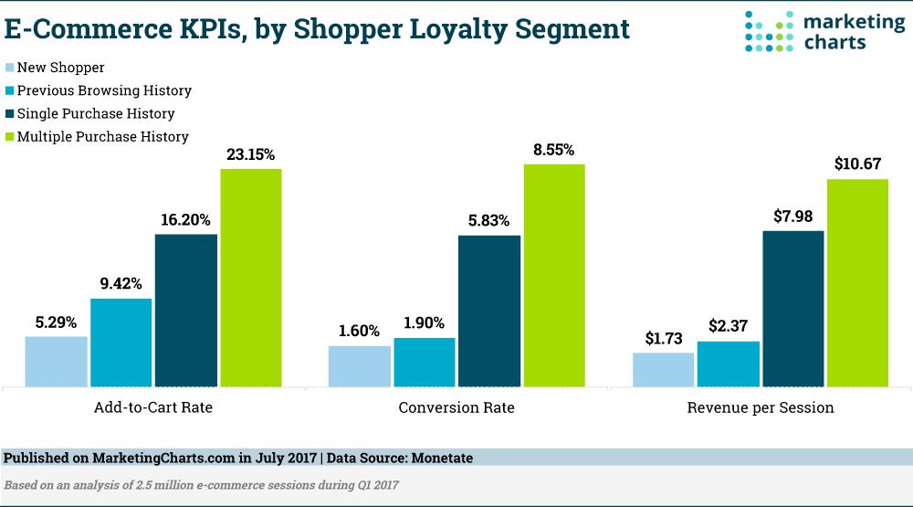 Monetate E Commerce KPIs by Shopper Loyalty Segment July2017