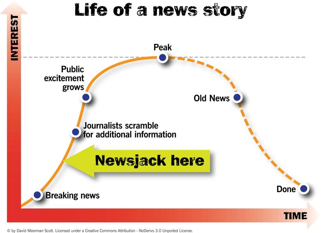 Newsjacking Life of a News Story 1