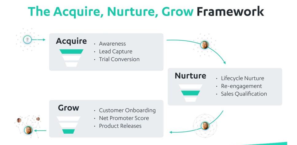 Nurture Framework 1