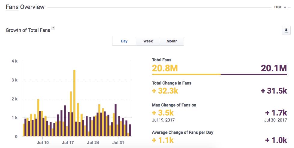 Overview Mercedes Benz vs BMW Analytics Socialbakers Suite 1