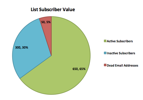 Passive Email Subscribers