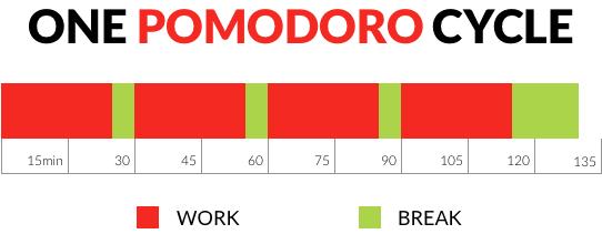 PomodoroCycle