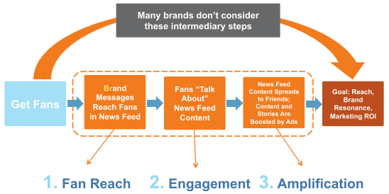 Reach engagement amplification