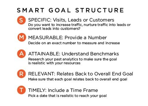 SMART B2B Marketing goals