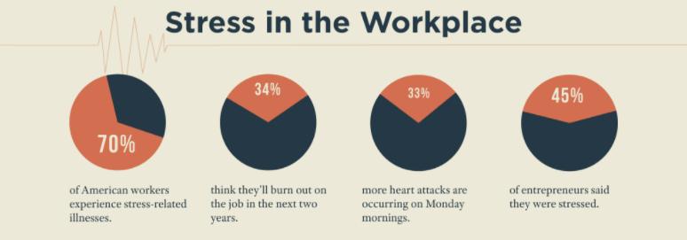 The Crazy Way We Work Infographic Michael Hyatt