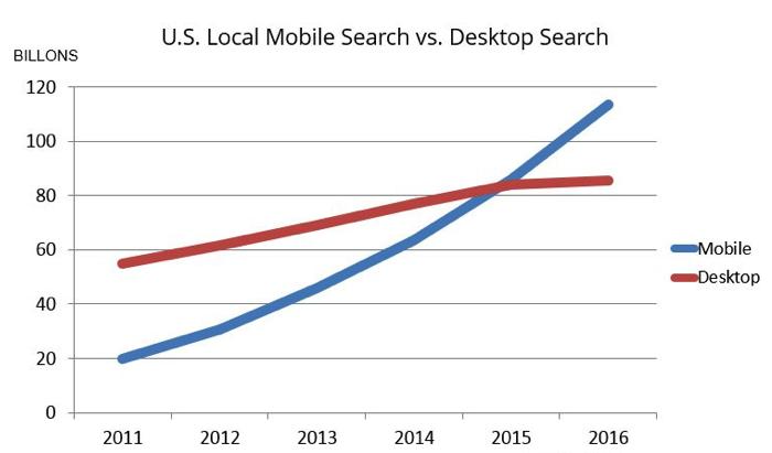 US mobile search vs desktop search 2017