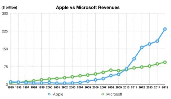 apple revenue after iPhone