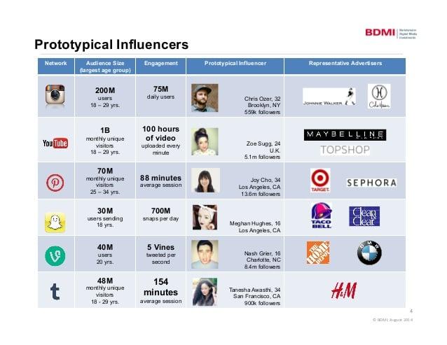 brand influencers
