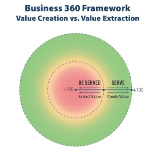 business 360 framework