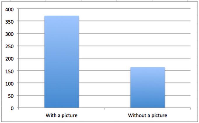 buzzsumo graph