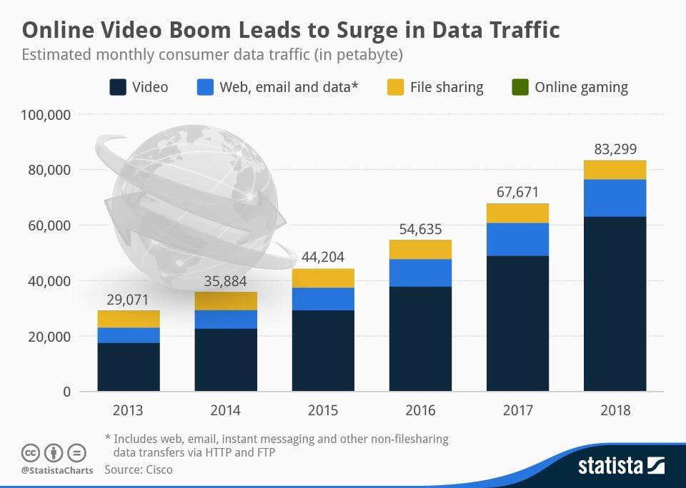chartoftheday 2349 Consumer data traffic 2013 to 2018 n