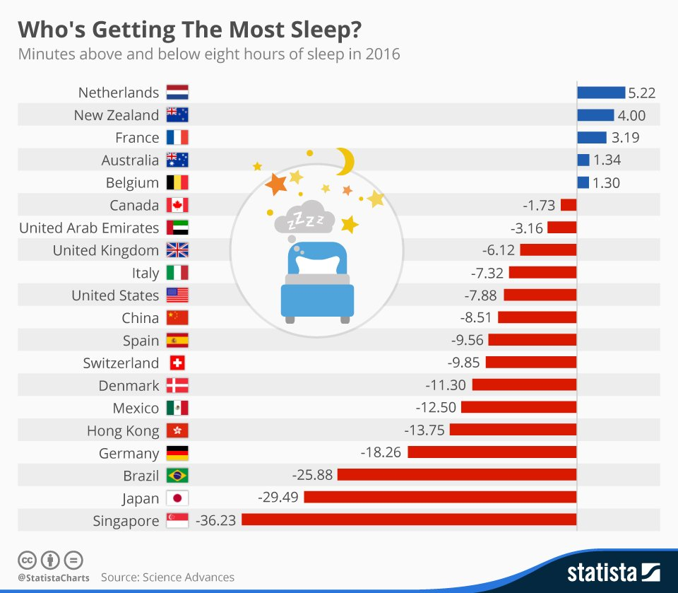 chartoftheday 4845 who s getting the most sleep n
